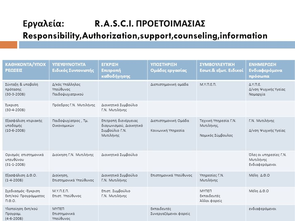Εργαλεία: R.A.S.C.I. ΠΡΟΕΤΟΙΜΑΣΙΑΣ Responsibility,Authorization,support,counseling,information