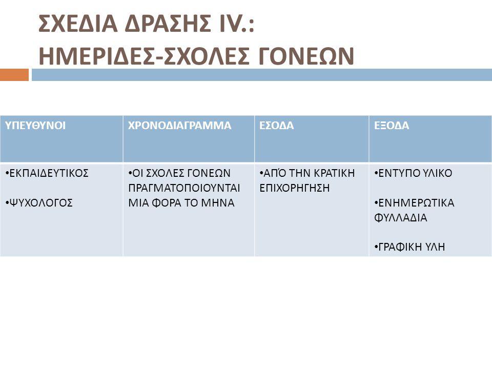 ΣΧΕΔΙΑ ΔΡΑΣΗΣ ΙV.: ΗΜΕΡΙΔΕΣ-ΣΧΟΛΕΣ ΓΟΝΕΩΝ