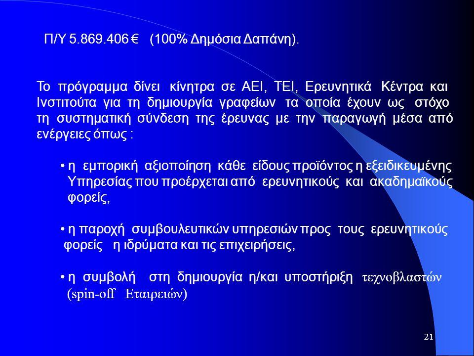 (spin-off Εταιρειών) Π/Υ 5.869.406 € (100% Δημόσια Δαπάνη).