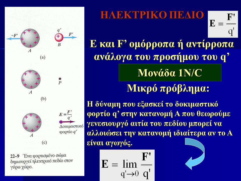 E και F' ομόρροπα ή αντίρροπα ανάλογα του προσήμου του q'