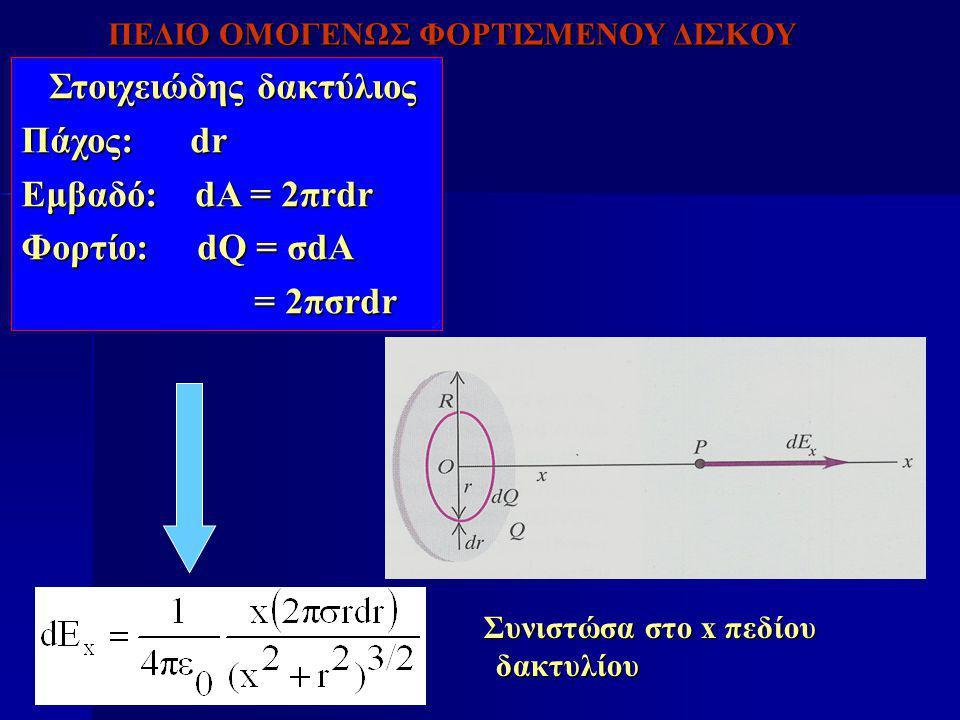 Στοιχειώδης δακτύλιος Πάχος: dr Εμβαδό: dA = 2πrdr Φορτίο: dQ = σdA
