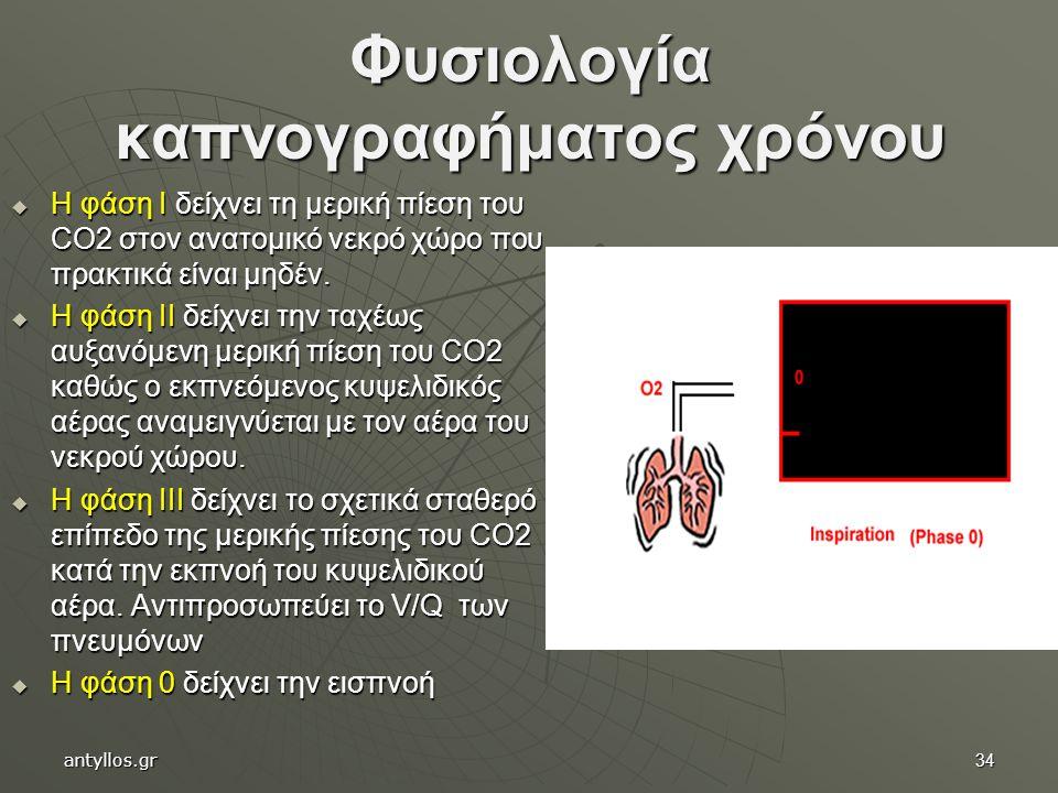 Φυσιολογία καπνογραφήματος χρόνου