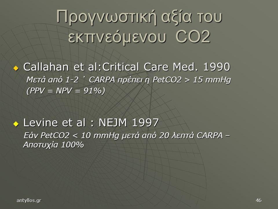 Προγνωστική αξία του εκπνεόμενου CO2
