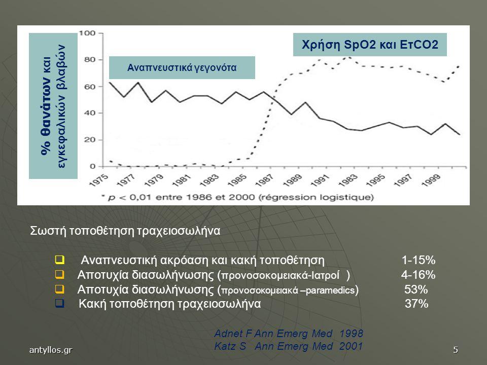 Αναπνευστικά γεγονότα % θανάτων και εγκεφαλικών βλαβών