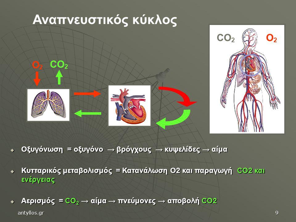 Αναπνευστικός κύκλος CO2 O2 O2 CO2