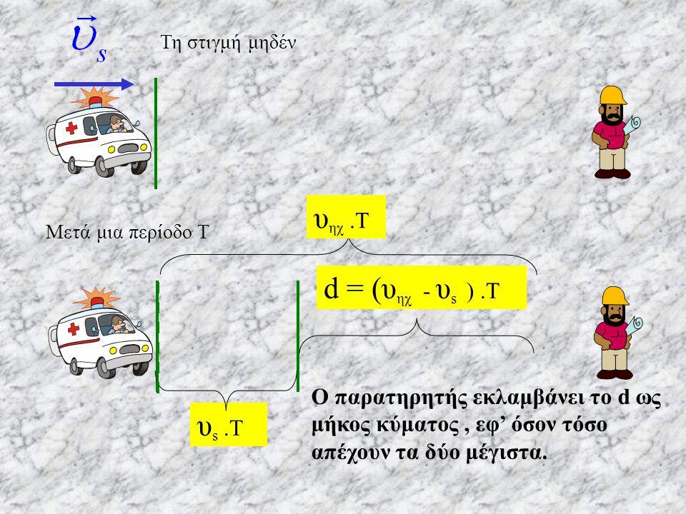 Τη στιγμή μηδέν υηχ .Τ Μετά μια περίοδο Τ d = (υηχ - υs ) .Τ υs .Τ