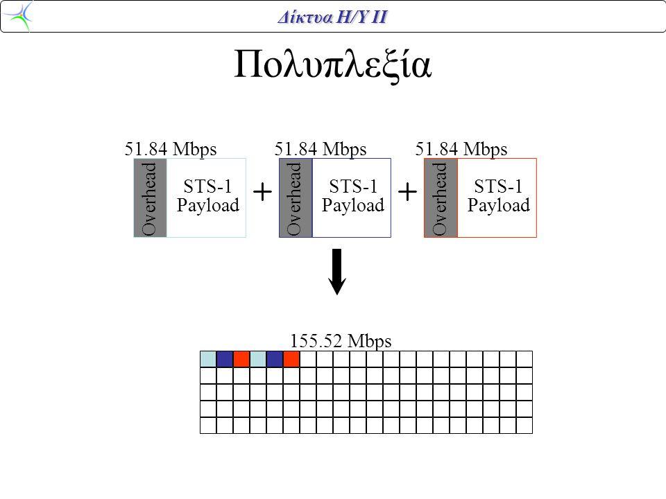Πολυπλεξία 51.84 Mbps 51.84 Mbps 51.84 Mbps 155.52 Mbps Overhead STS-1