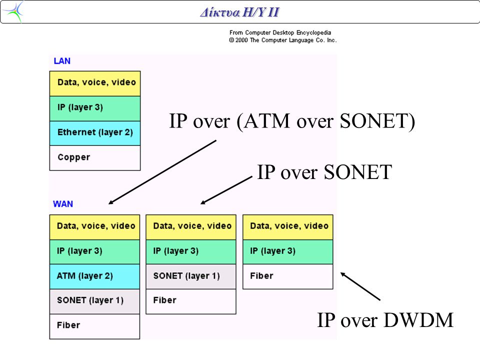 IP over (ATM over SONET)