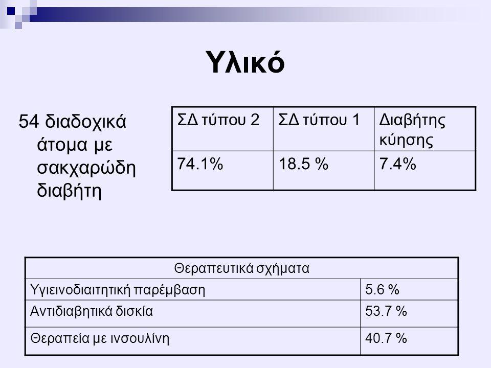 Υλικό 54 διαδοχικά άτομα με σακχαρώδη διαβήτη ΣΔ τύπου 2 ΣΔ τύπου 1