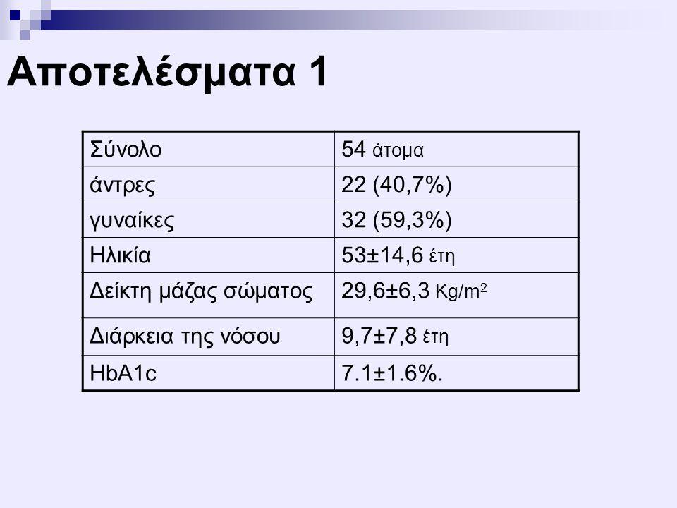 Αποτελέσματα 1 Σύνολο 54 άτομα άντρες 22 (40,7%) γυναίκες 32 (59,3%)