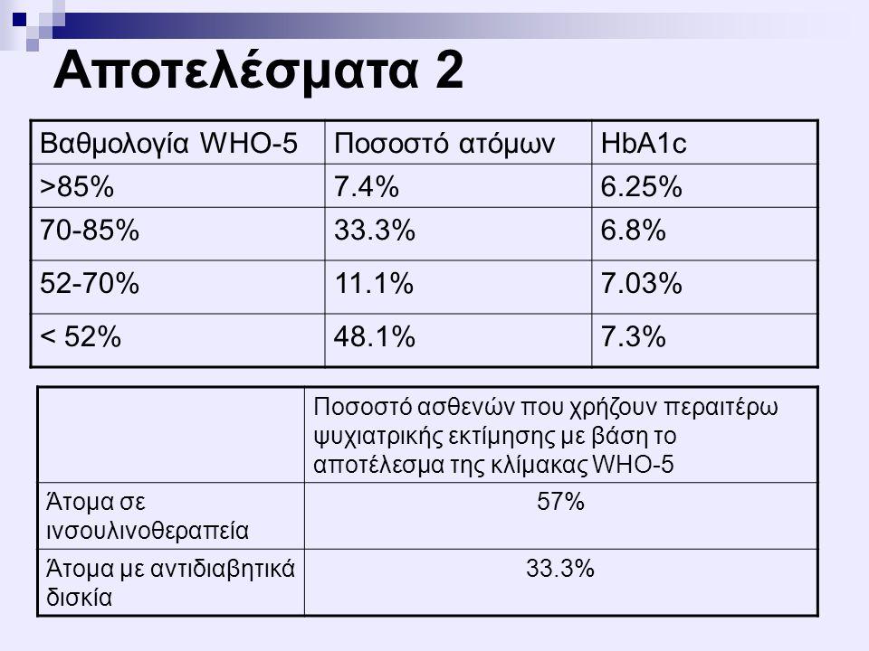 Αποτελέσματα 2 Βαθμολογία WHO-5 Ποσοστό ατόμων HbA1c >85% 7.4%