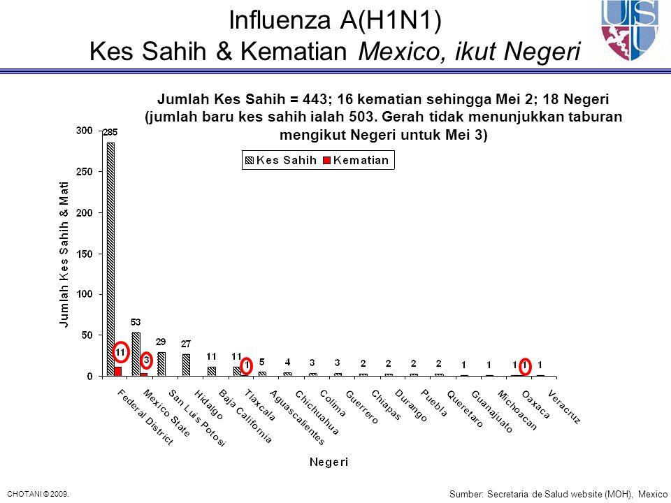 Influenza A(H1N1) Kes Sahih & Kematian Mexico, ikut Negeri