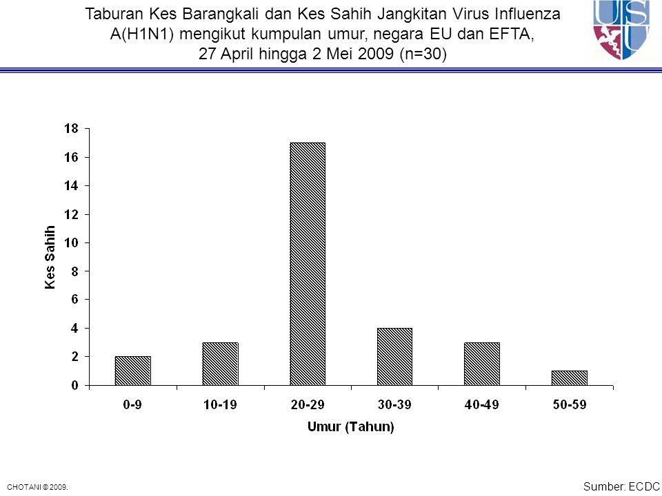 Taburan Kes Barangkali dan Kes Sahih Jangkitan Virus Influenza A(H1N1) mengikut kumpulan umur, negara EU dan EFTA,