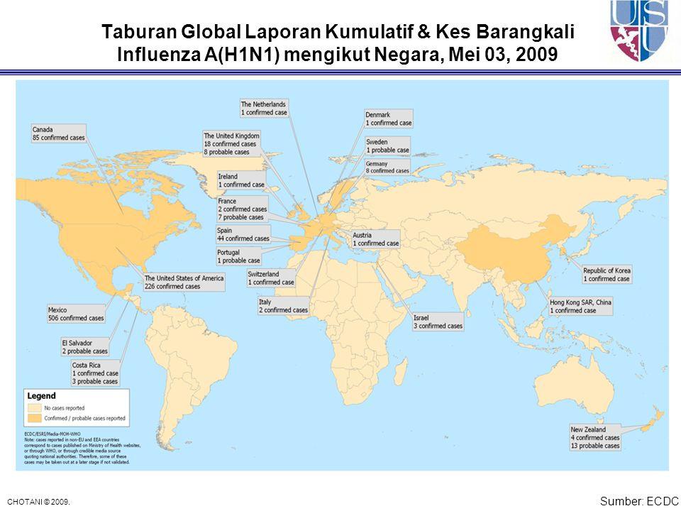 Taburan Global Laporan Kumulatif & Kes Barangkali Influenza A(H1N1) mengikut Negara, Mei 03, 2009