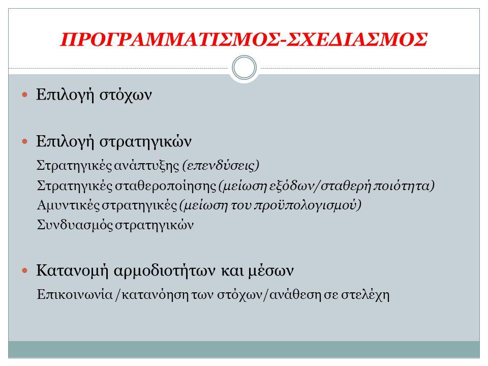 ΠΡΟΓΡΑΜΜΑΤΙΣΜΟΣ-ΣΧΕΔΙΑΣΜΟΣ