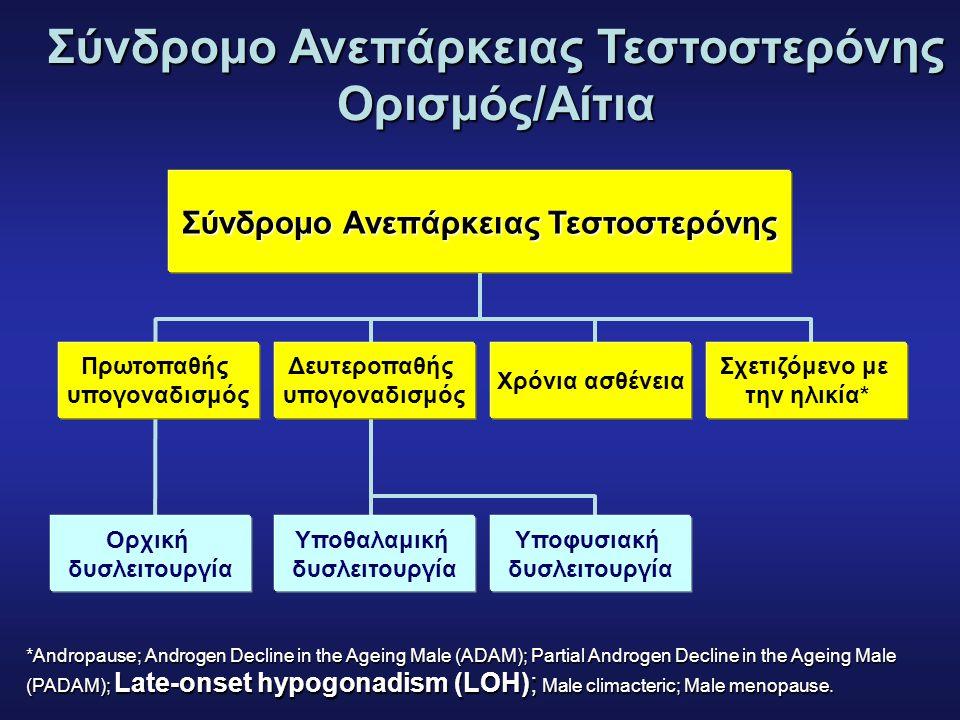 Σύνδρομο Ανεπάρκειας Τεστοστερόνης Ορισμός/Αίτια