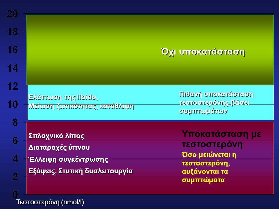 Υποκατάσταση με τεστοστερόνη