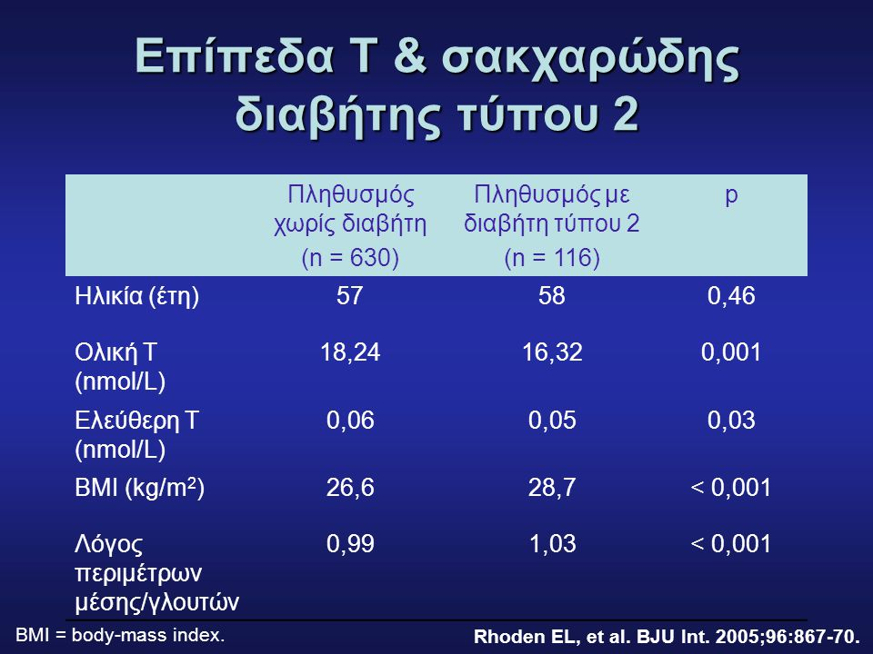 Επίπεδα T & σακχαρώδης διαβήτης τύπου 2