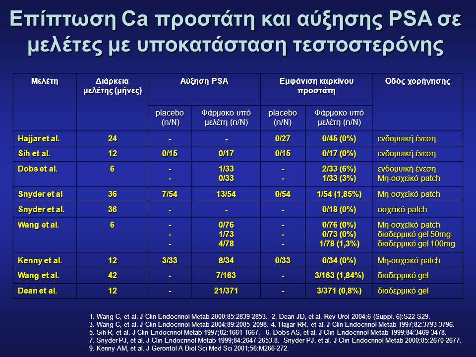 Διάρκεια μελέτης (μήνες) Εμφάνιση καρκίνου προστάτη