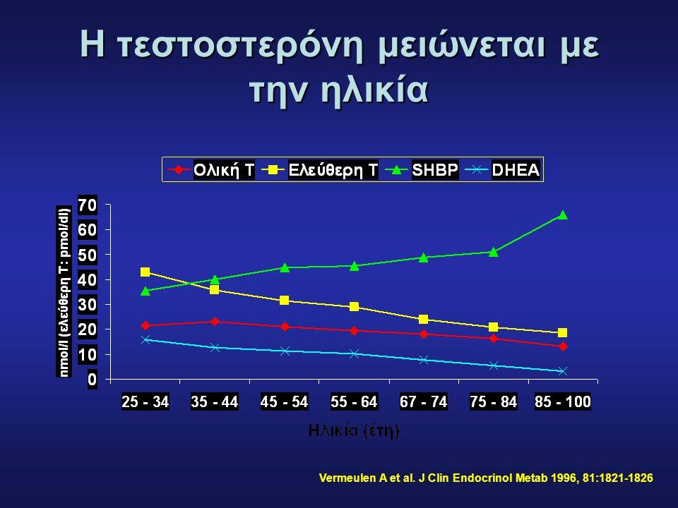Η τεστοστερόνη μειώνεται με την ηλικία
