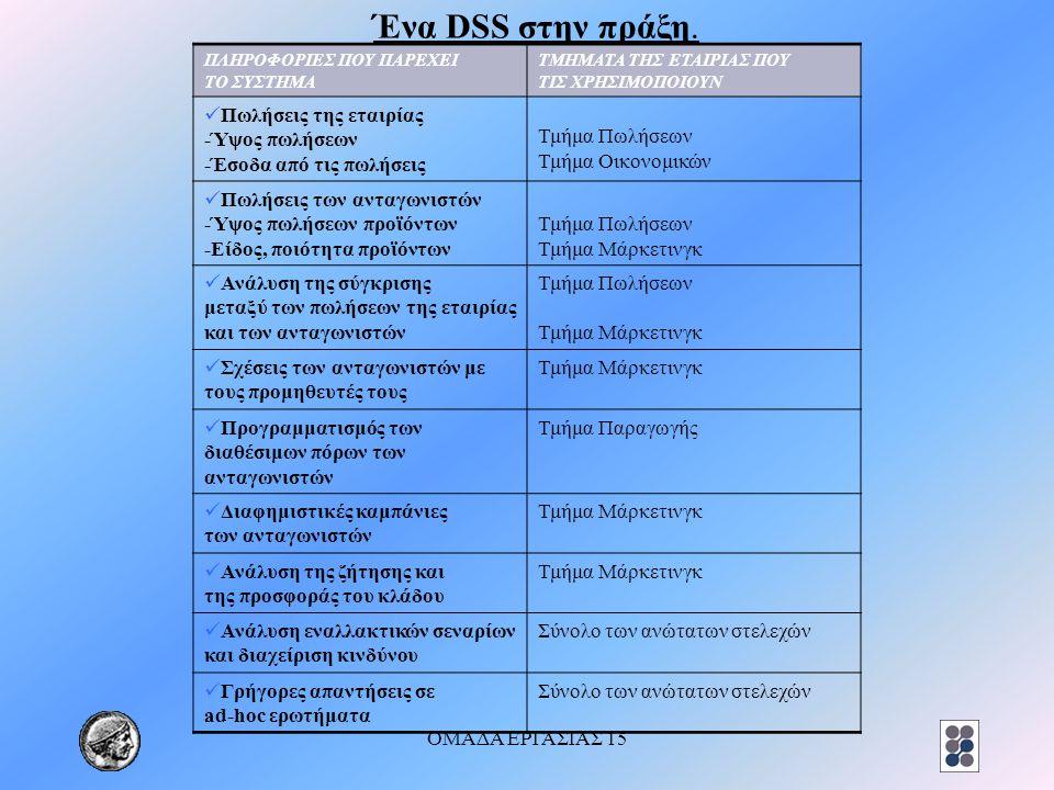 Ένα DSS στην πράξη. Πωλήσεις της εταιρίας -Ύψος πωλήσεων