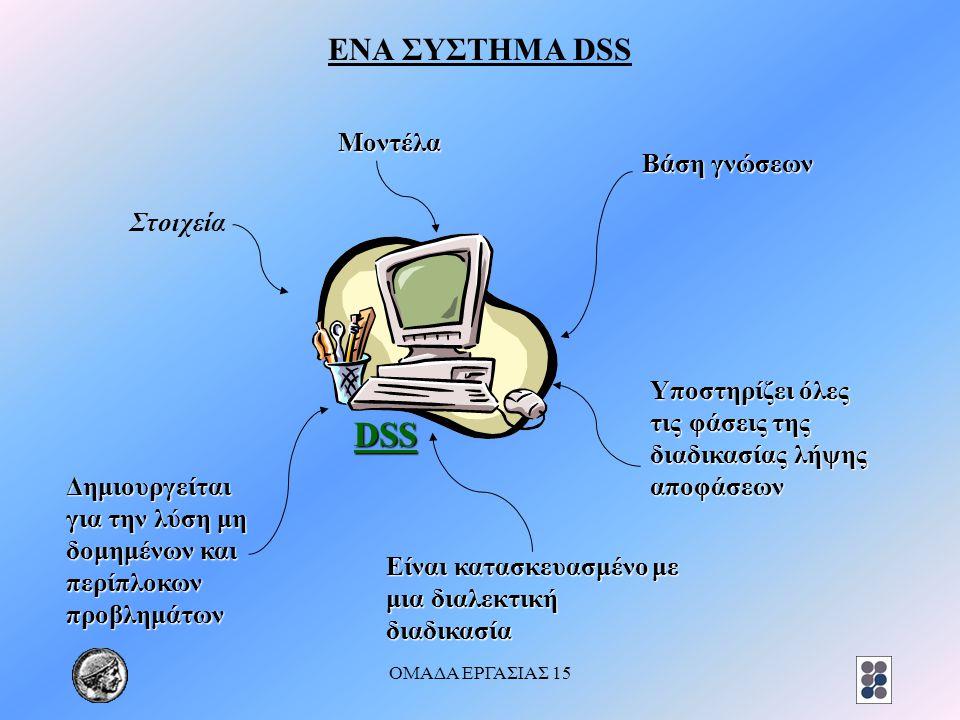 DSS ΕΝΑ ΣΥΣΤΗΜΑ DSS Βάση γνώσεων Μοντέλα Στοιχεία