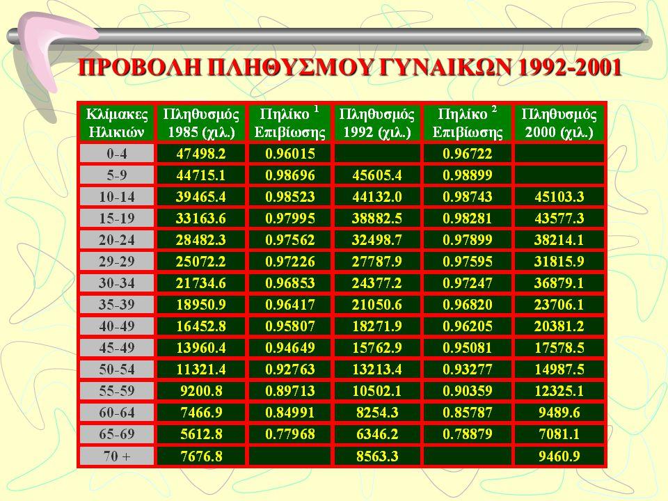 ΠΡΟΒΟΛΗ ΠΛΗΘΥΣΜΟΥ ΓΥΝΑΙΚΩΝ 1992-2001