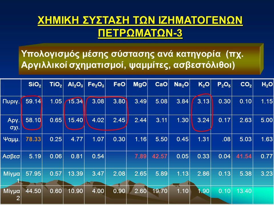 ΧΗΜΙΚΗ ΣΥΣΤΑΣΗ ΤΩΝ ΙΖΗΜΑΤΟΓΕΝΩΝ ΠΕΤΡΩΜΑΤΩΝ-3