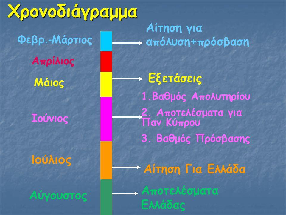 Χρονοδιάγραμμα Εξετάσεις Ιούλιος Αίτηση Για Ελλάδα
