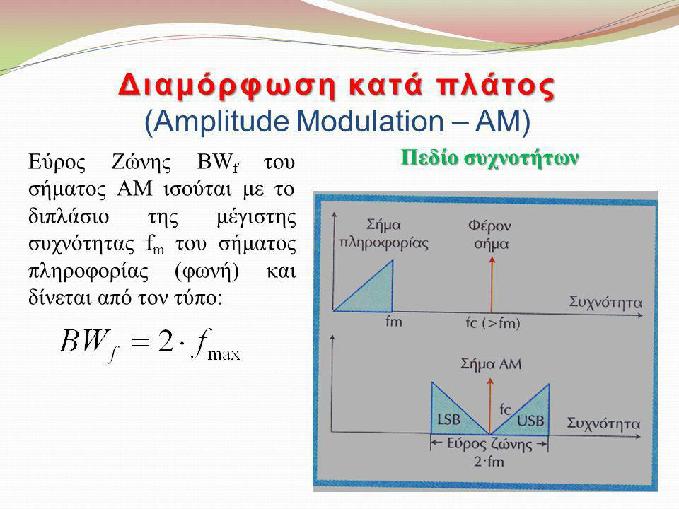 Διαμόρφωση κατά πλάτος (Amplitude Modulation – AM)