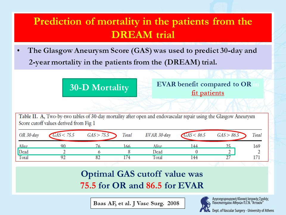 Prediction of mortality in the patients from the DREAM trial