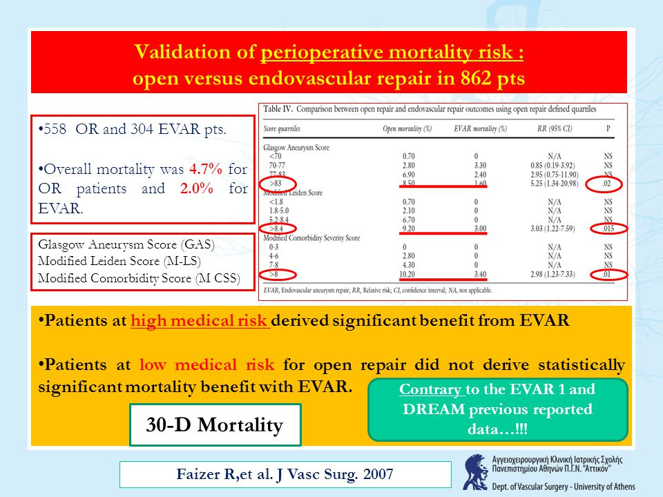 Validation of perioperative mortality risk : open versus endovascular repair in 862 pts