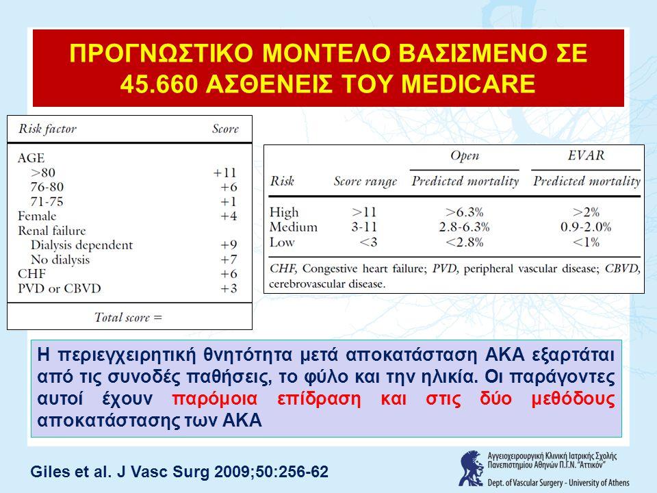 ΠΡΟΓΝΩΣΤΙΚΟ ΜΟΝΤΕΛΟ ΒΑΣΙΣΜΕΝΟ ΣΕ 45.660 ΑΣΘΕΝΕΙΣ ΤΟΥ MEDICARE
