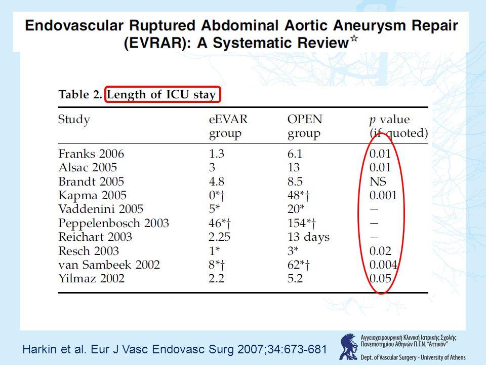 Harkin et al. Eur J Vasc Endovasc Surg 2007;34:673-681