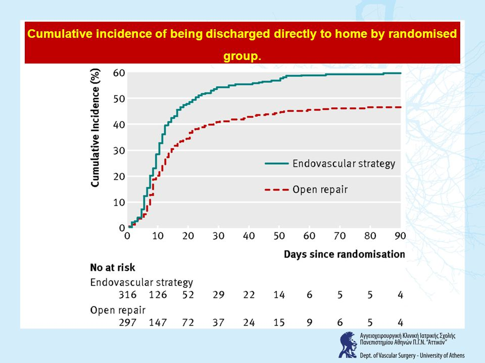 Cumulative incidence of being discharged directly to home by randomised group.