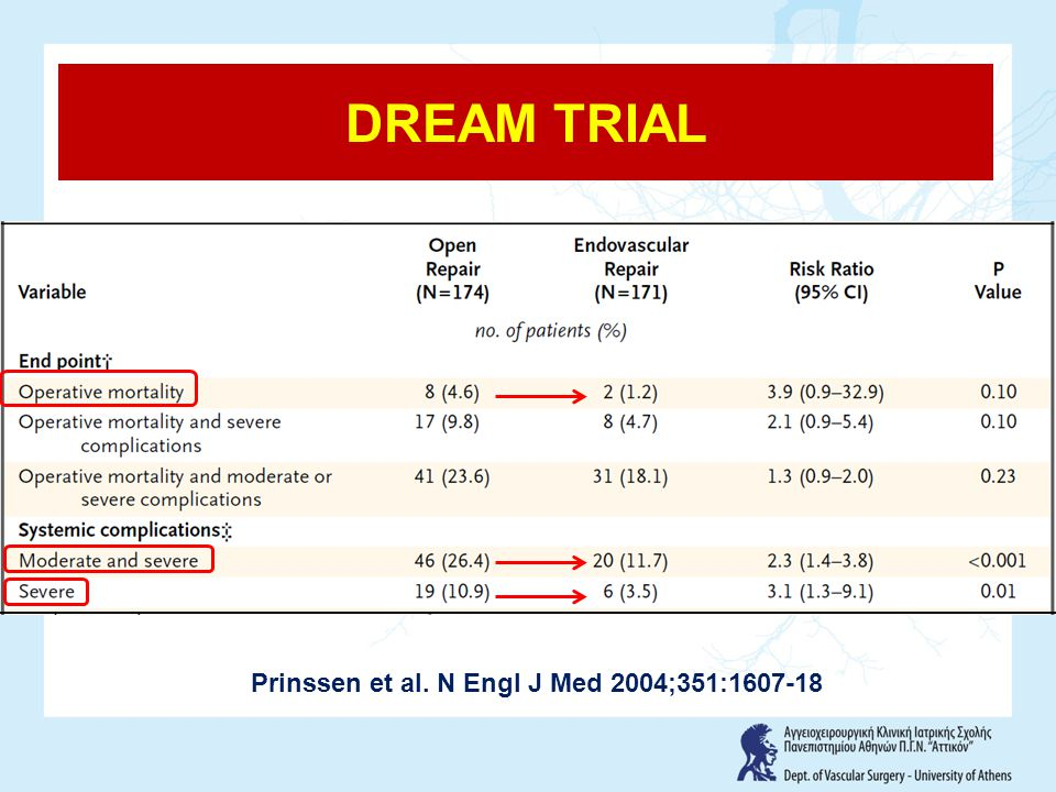 Prinssen et al. N Engl J Med 2004;351:1607-18