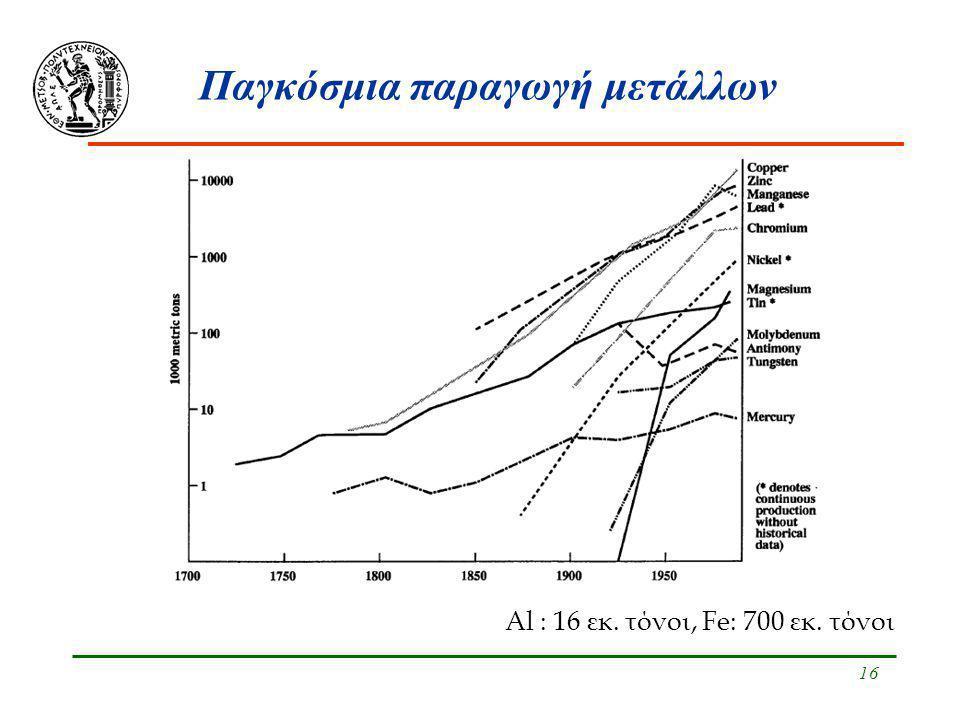 Παγκόσμια παραγωγή μετάλλων