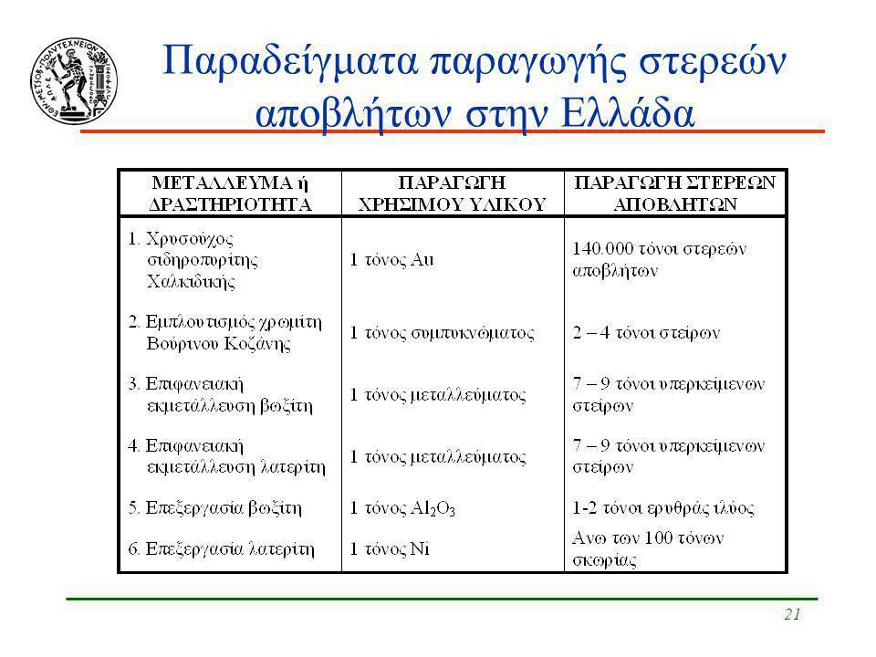 Παραδείγματα παραγωγής στερεών αποβλήτων στην Ελλάδα
