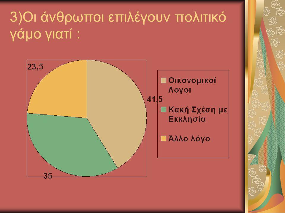 3)Οι άνθρωποι επιλέγουν πολιτικό γάμο γιατί :
