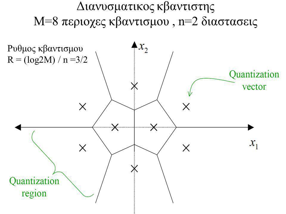 Διανυσματικος κβαντιστης Μ=8 περιοχες κβαντισμου , n=2 διαστασεις