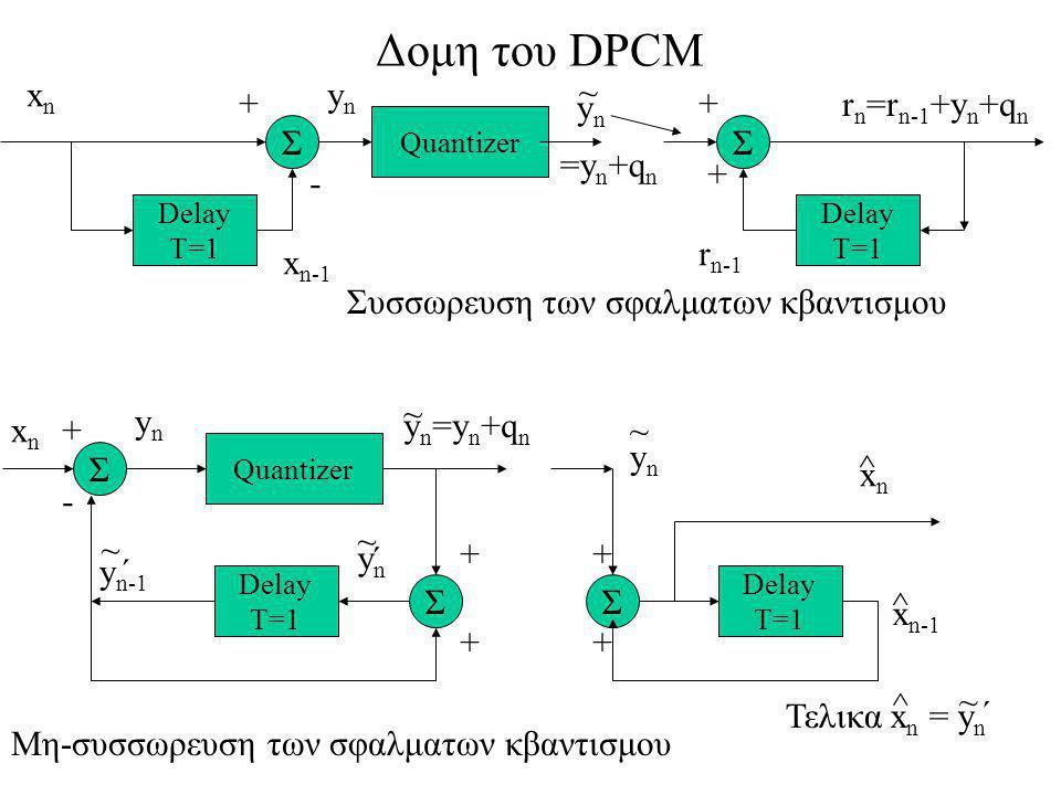 Δομη του DPCM xn yn ~ + yn + rn=rn-1+yn+qn Σ Σ =yn+qn + - rn-1 xn-1