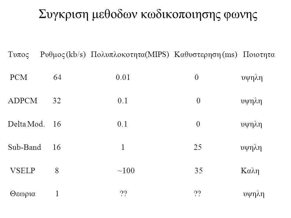 Συγκριση μεθοδων κωδικοποιησης φωνης