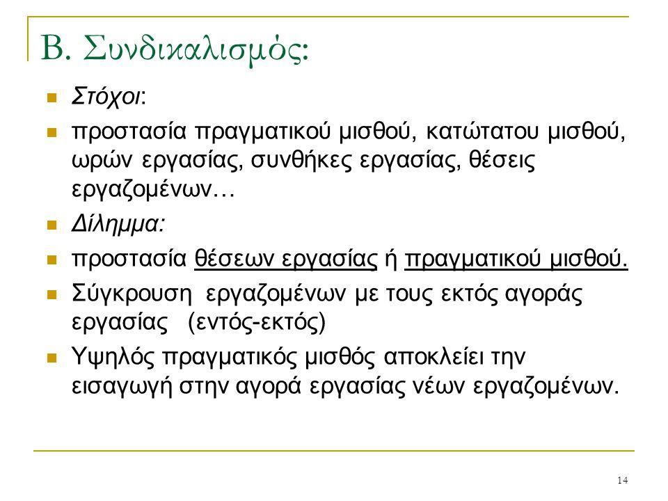 Β. Συνδικαλισμός: Στόχοι: