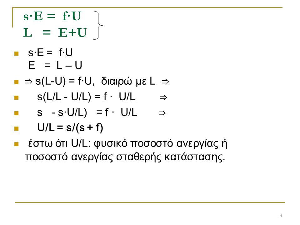 s·E = f·U L = E+U s·E = f·U E = L – U ⇒ s(L-U) = f·U, διαιρώ με L ⇒