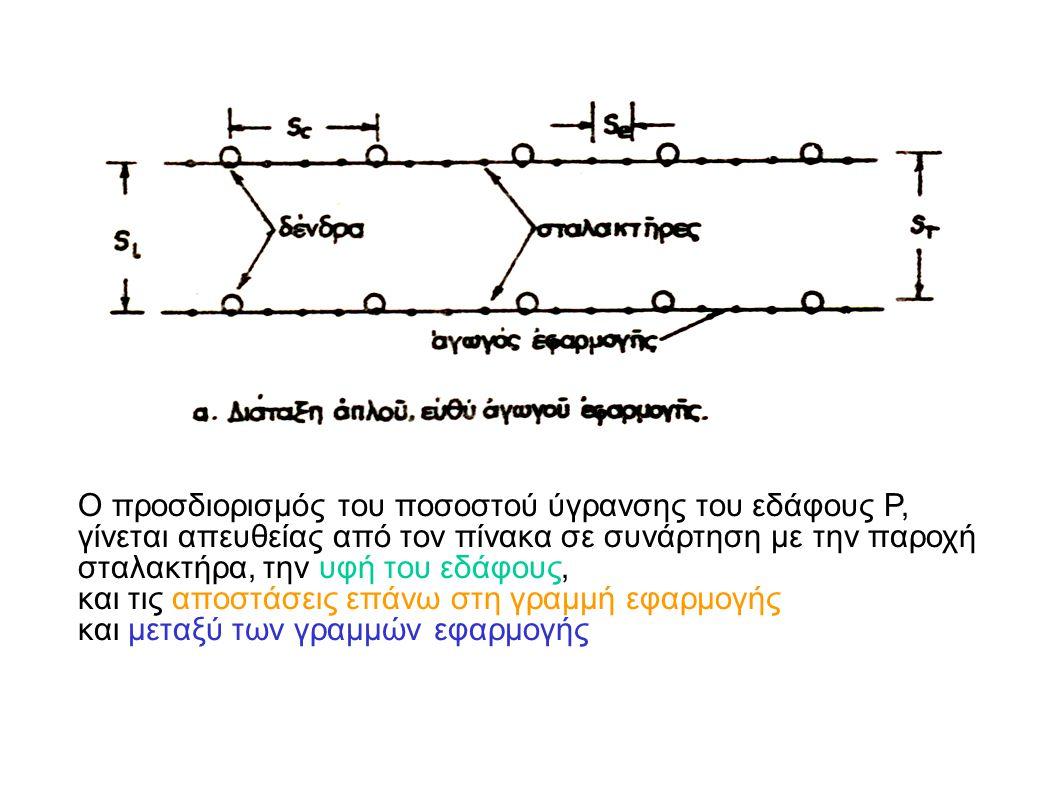 Ο προσδιορισμός του ποσοστού ύγρανσης του εδάφους P,
