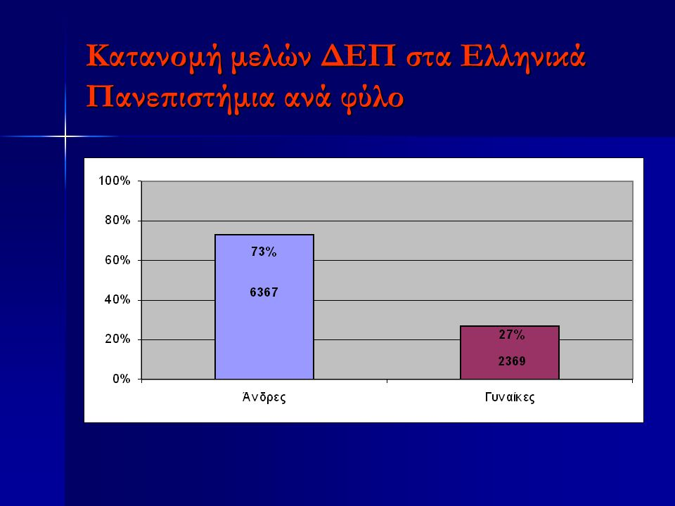 Κατανομή μελών ΔΕΠ στα Ελληνικά Πανεπιστήμια ανά φύλο