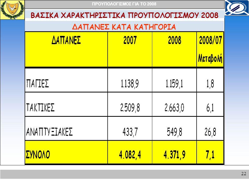 ΒΑΣΙΚΑ ΧΑΡΑΚΤΗΡΙΣΤΙΚΑ ΠΡΟΥΠΟΛΟΓΙΣΜΟΥ 2008 ΔΑΠΑΝΕΣ ΚΑΤΑ ΚΑΤΗΓΟΡΙΑ