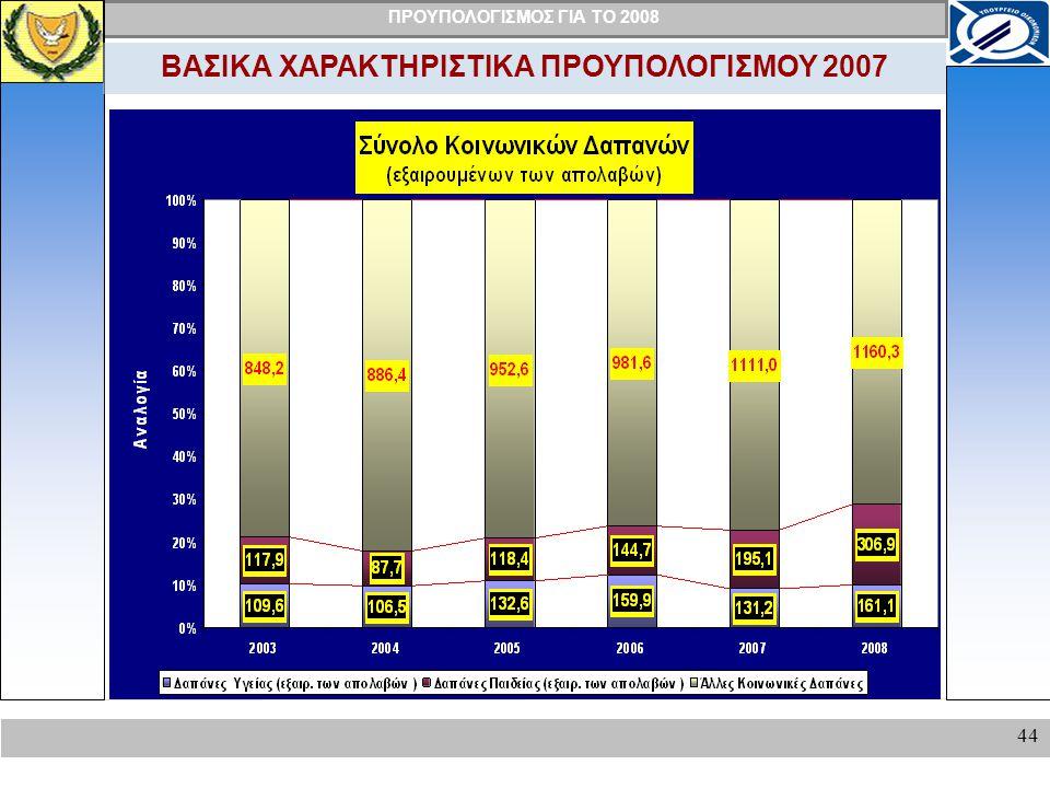 ΒΑΣΙΚΑ ΧΑΡΑΚΤΗΡΙΣΤΙΚΑ ΠΡΟΥΠΟΛΟΓΙΣΜΟΥ 2007