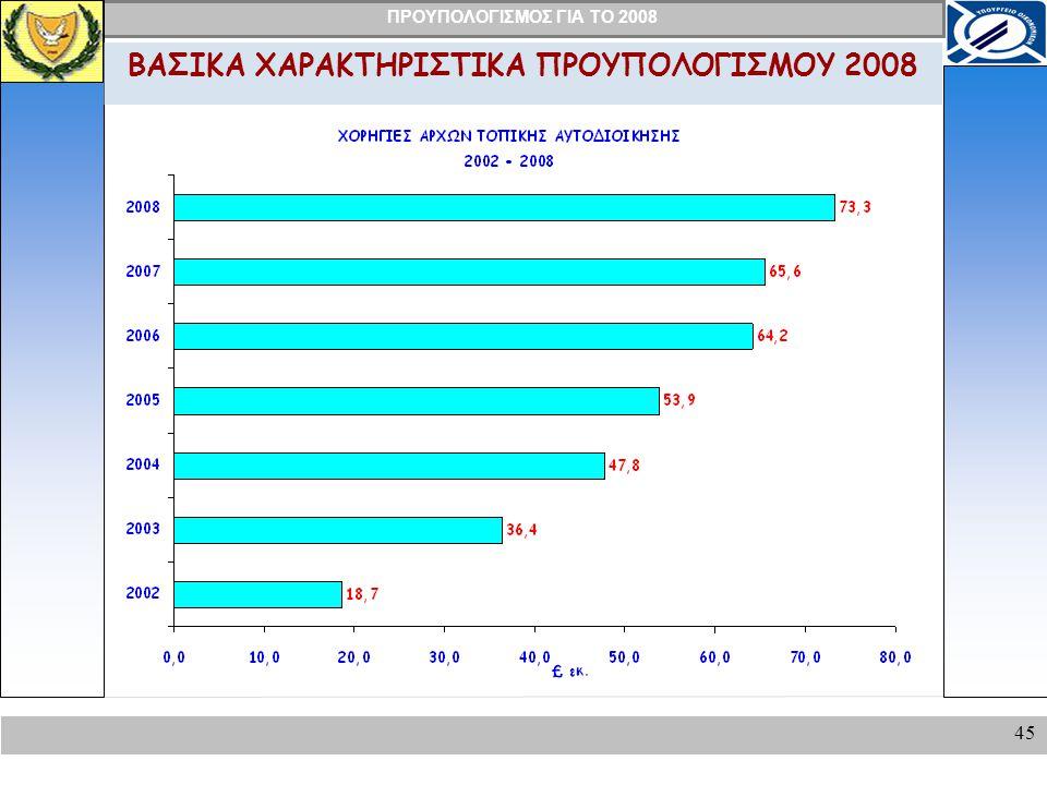 ΒΑΣΙΚΑ ΧΑΡΑΚΤΗΡΙΣΤΙΚΑ ΠΡΟΥΠΟΛΟΓΙΣΜΟΥ 2008