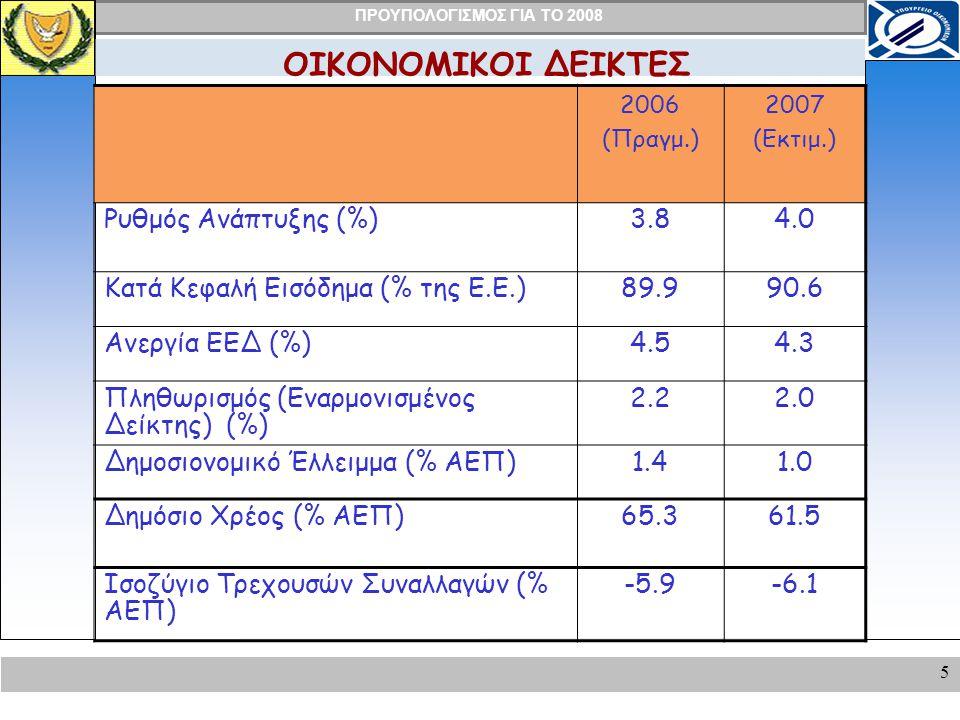ΟΙΚΟΝΟΜΙΚΟΙ ΔΕΙΚΤΕΣ Ρυθμός Ανάπτυξης (%) 3.8 4.0